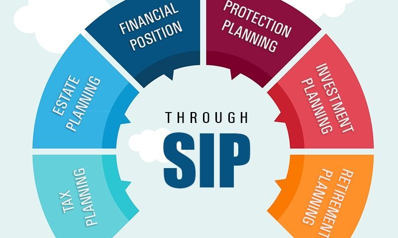 HOW TO DECIDE YOUR SIP AMOUNT?